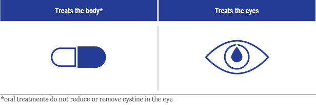 cystinosis symptoms and treatments cystinosis united